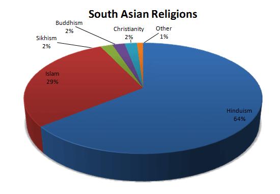 Asian Religions In America 98